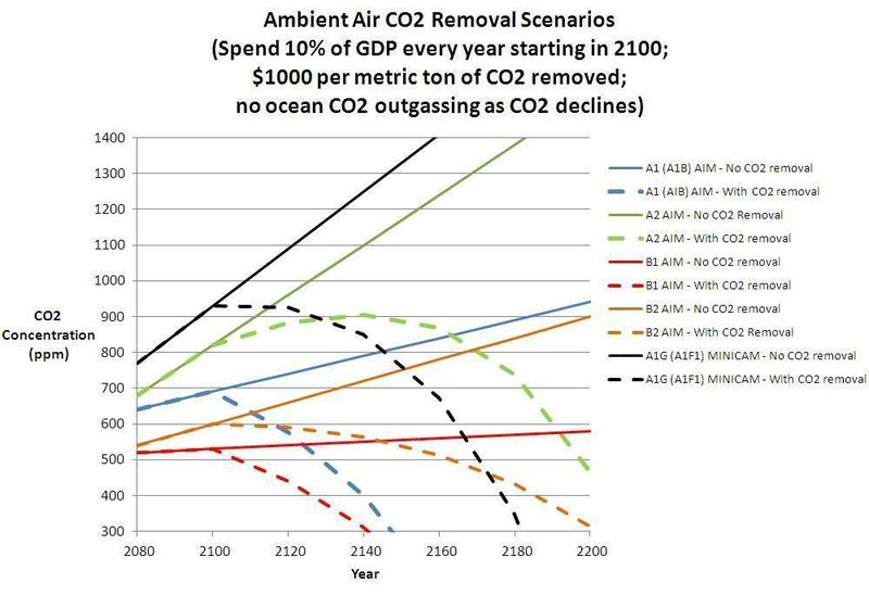 CO2_Removal_Scenarios