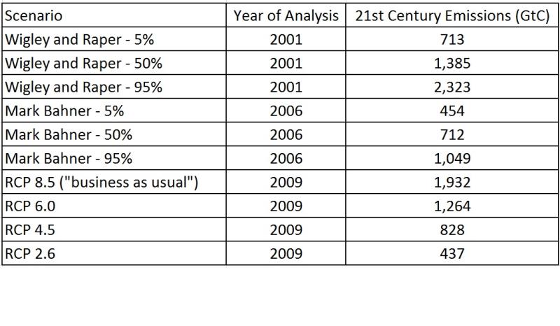 Emissions_predictions_comparison_v3