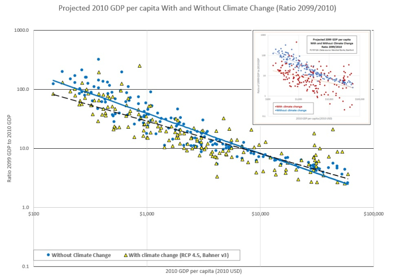 GDP_with_without_CC_RCP_v3