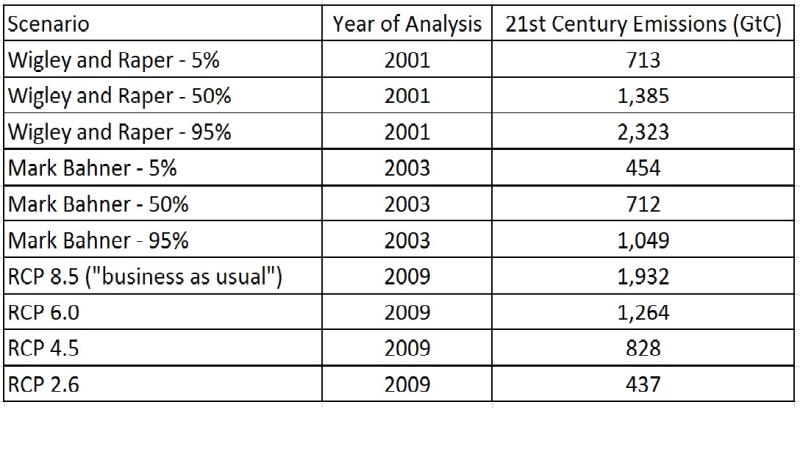Emissions_predictions_comparison_v2