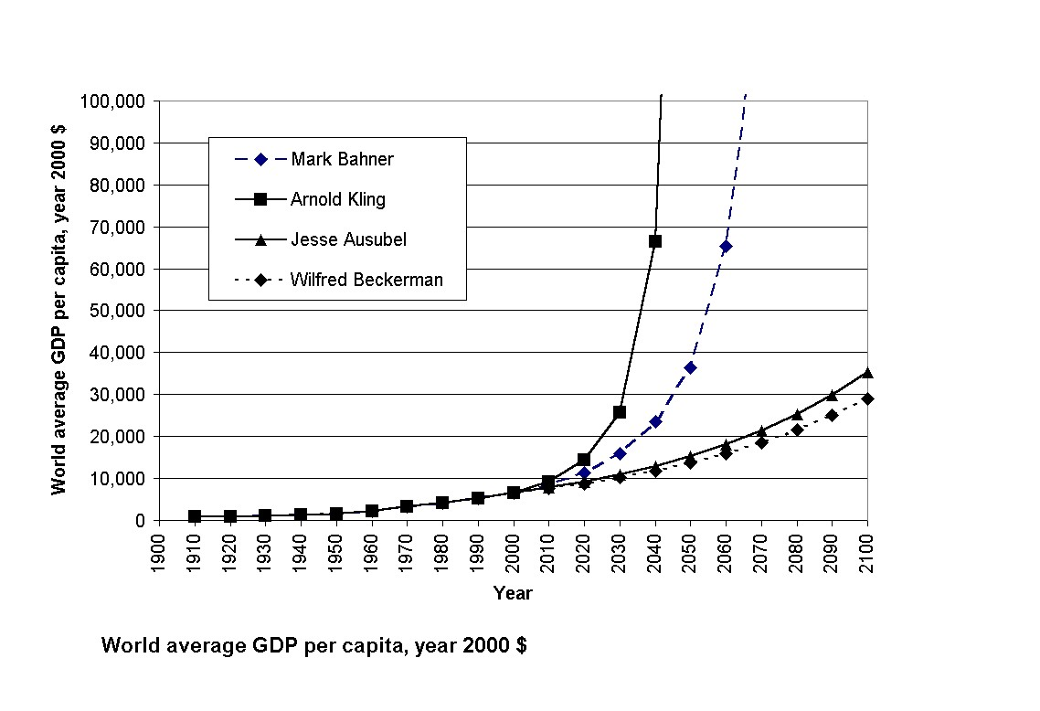 graph of world gdp capita in