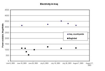 electricity in Iraq.JPG